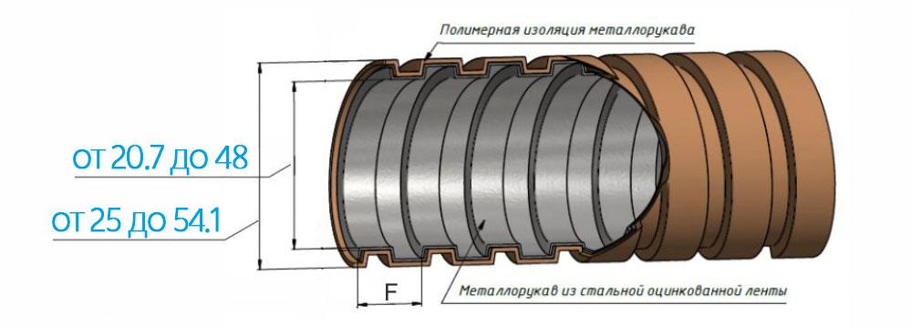 Схема электромонтажного шланга ШЭМ