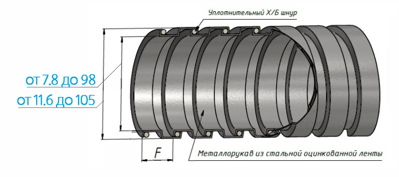Схема металлического защитного рукава в изоляции РЗ ЦХ без ПВХ