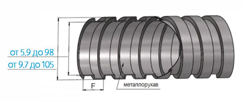 Схема металлического защитного рукава в изоляции РЗ Ц без ПВХ