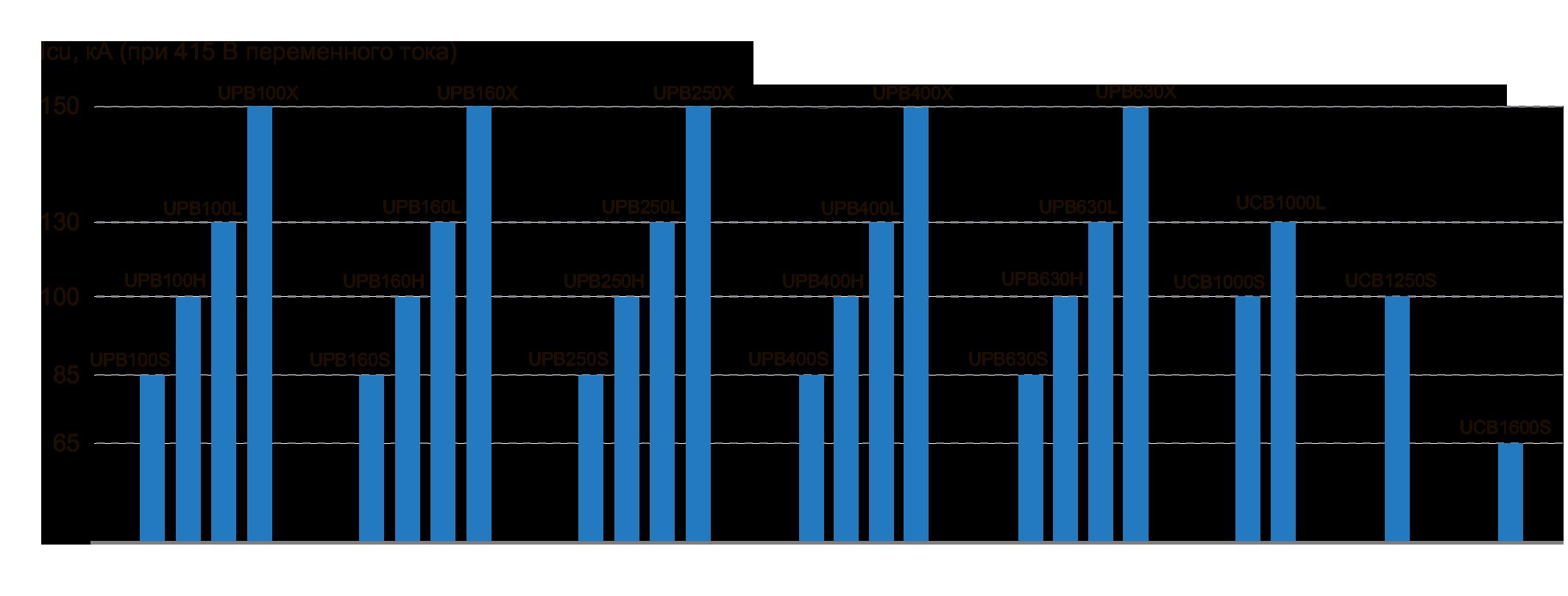 Модельный ряд автоматических выключателей ЧЭАЗ с электронным максимальным расцепителем