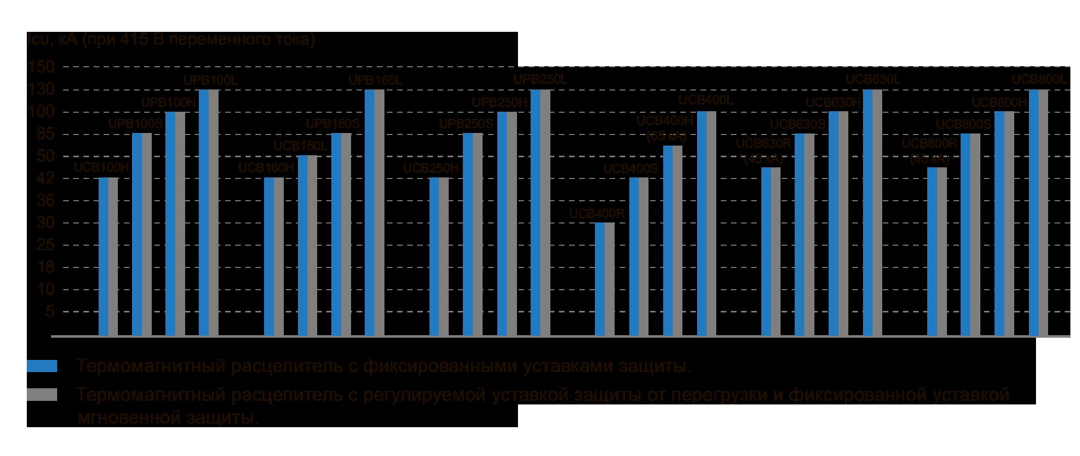 Модельный ряд автоматических выключателей ЧЭАЗ с термомагнитным максимальным расцепителем