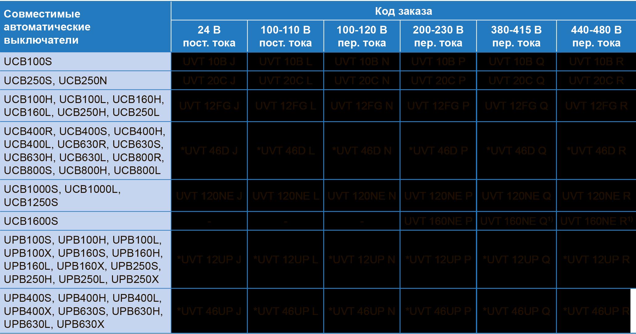 Расцепитель минимального напряжения (UVT) для автоматических выключателей серий UCB, UPB ЧЭАЗ