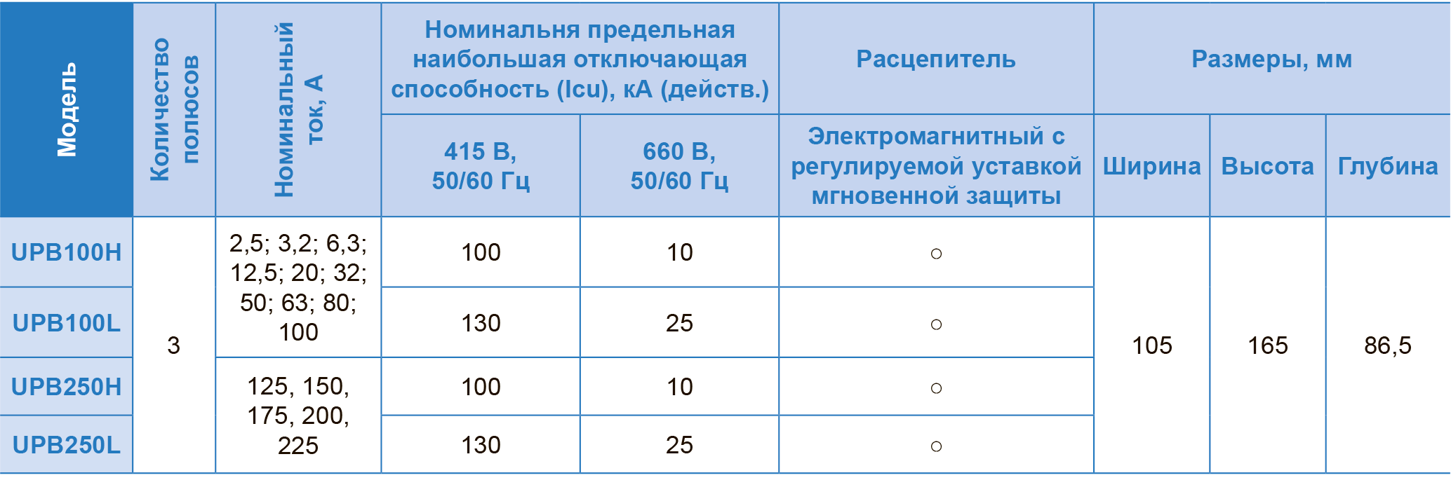 Таблица быстрого выбора автоматических выключателей типа UPB ЧЭАЗ для защиты электродвигателей