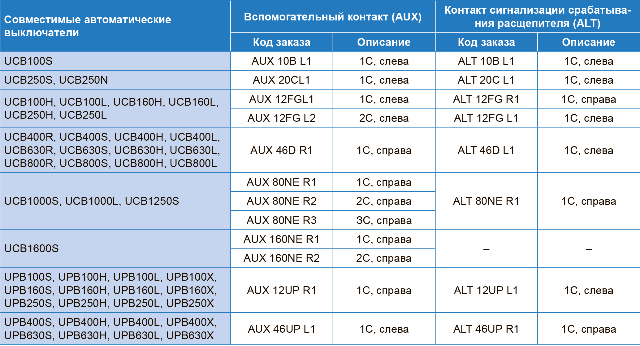 Вспомогательный контакт (AUX) и контакт сигнализации срабатывания расцепителя (ALT) для автоматических выключателей серий UCB, UPB ЧЭАЗ