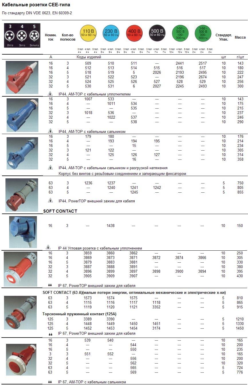 Кабельные розетки СЕЕ-типа, 16-125А, IP 44, 67