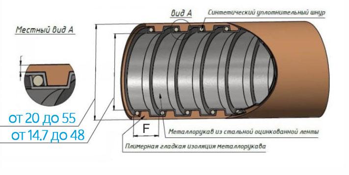 Схема металлического защитного рукава в ПВХ изоляции МПГ нг HF