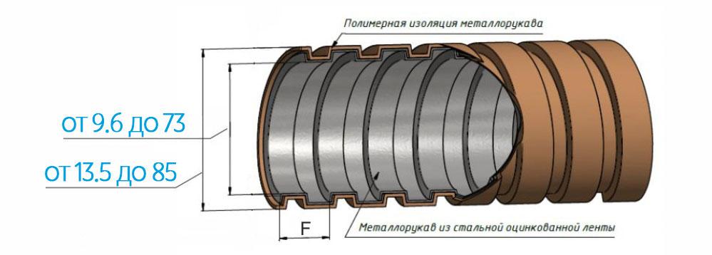 Схема металлического защитного рукава РЗ ЦП нг в ПВХ изоляции